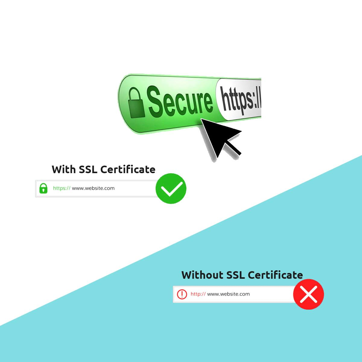 SSL Certificate - What and Why?